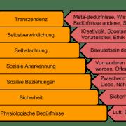 Bedürfnispyramide BWL