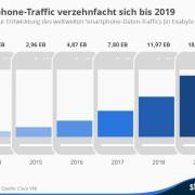 Smartphone-Traffic bis 2019 Prognose