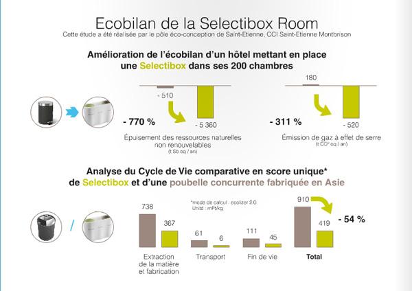 eco-bilan-poubelle-selectibox