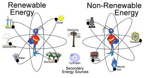 Image result for types of energy sources
