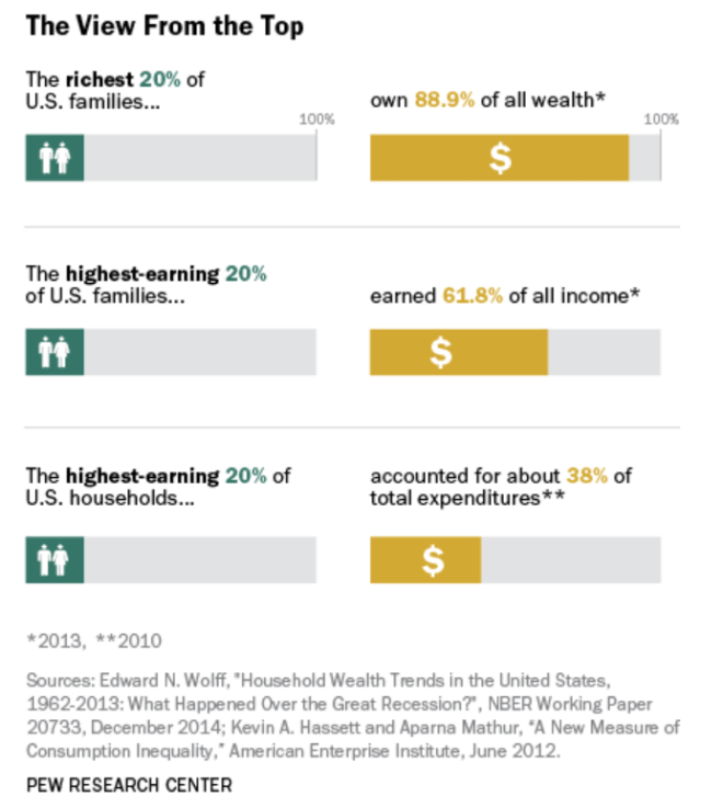 Pew research group chart of income inequality top 20% has 80% or so