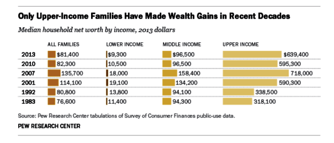 Pew Research showing wealth disparities