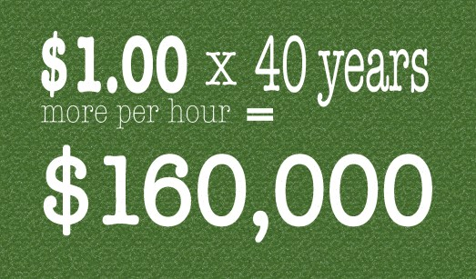 graphic showing one dollar more wages per hour over 40 years equals an additional one hundred sixty thousand dollars