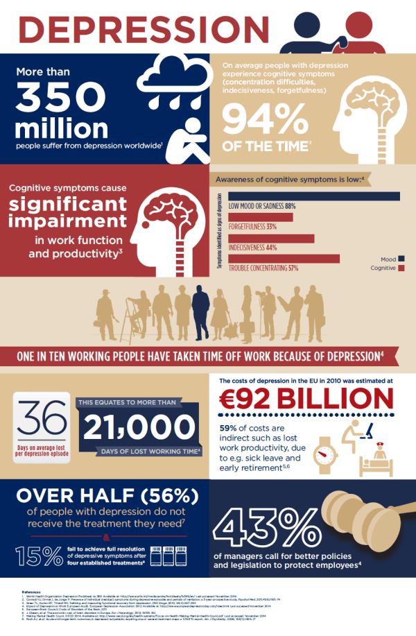global depression statistics