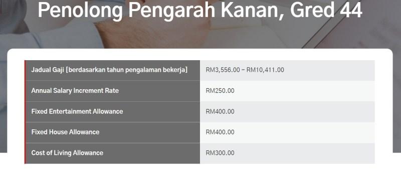 tawaran gaji pegawai gred 44
