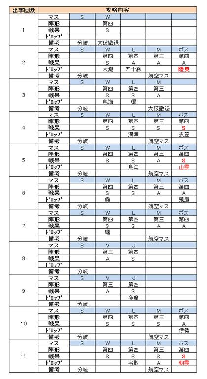 e3_出撃履歴_撃破ゲージ