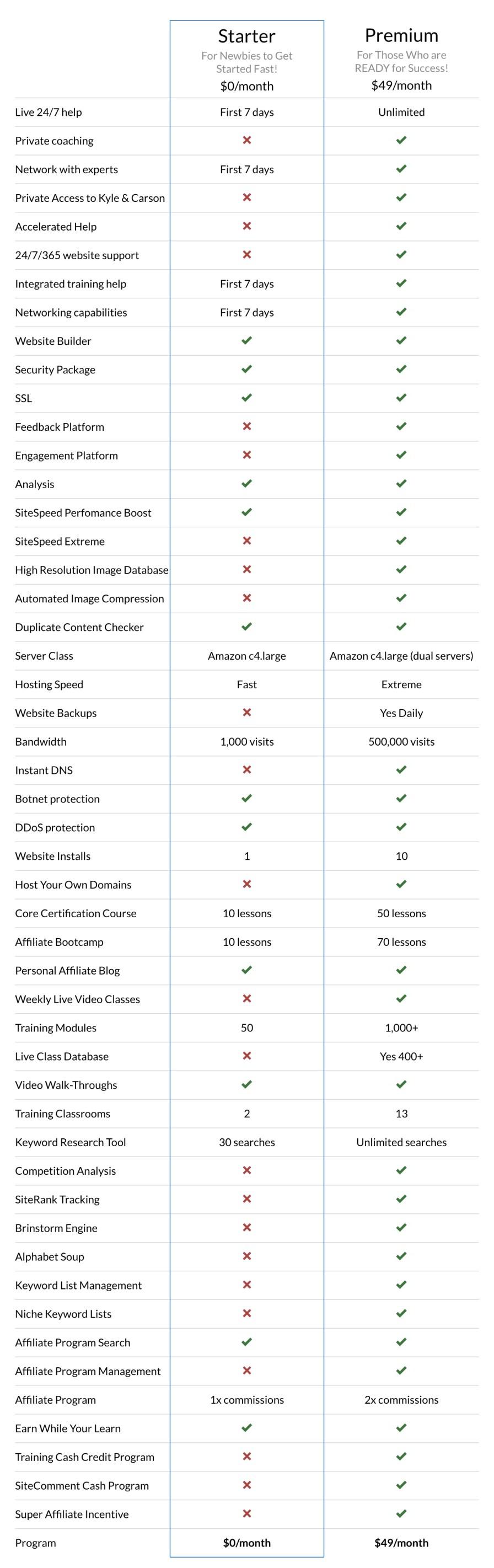 wealthy affiliate faq - comparison of free versus premium features