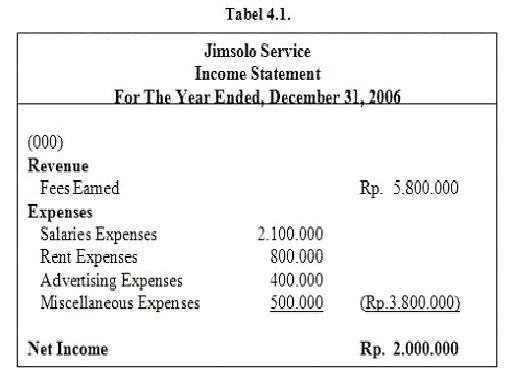Paper Akuntansi Laporan Keuangan Blog Tertulis