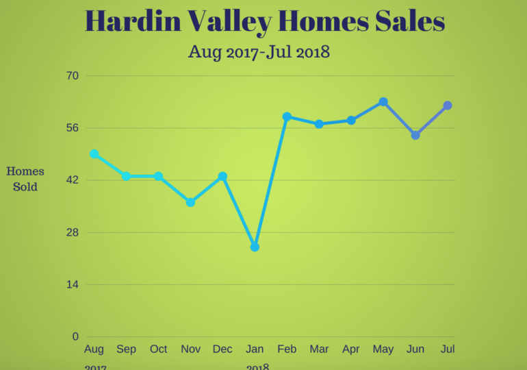 Real Estate in Hardin Valley