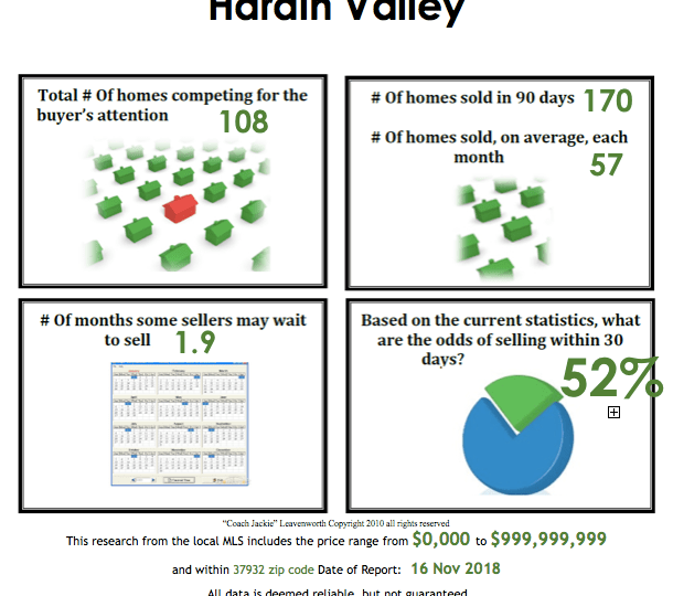 Hardin Valley Real Estate Market Update - November 2018