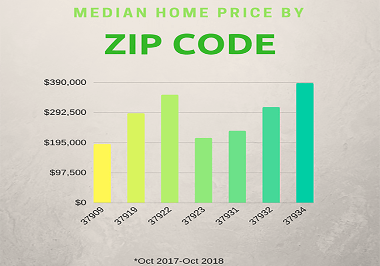 The Price is Right - Median Edition