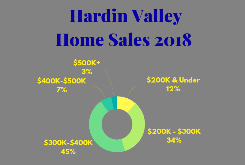 Hardin Valley Homes Sold In 2018