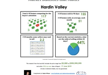 Hardin Valley Real Estate Market Update – June 2019