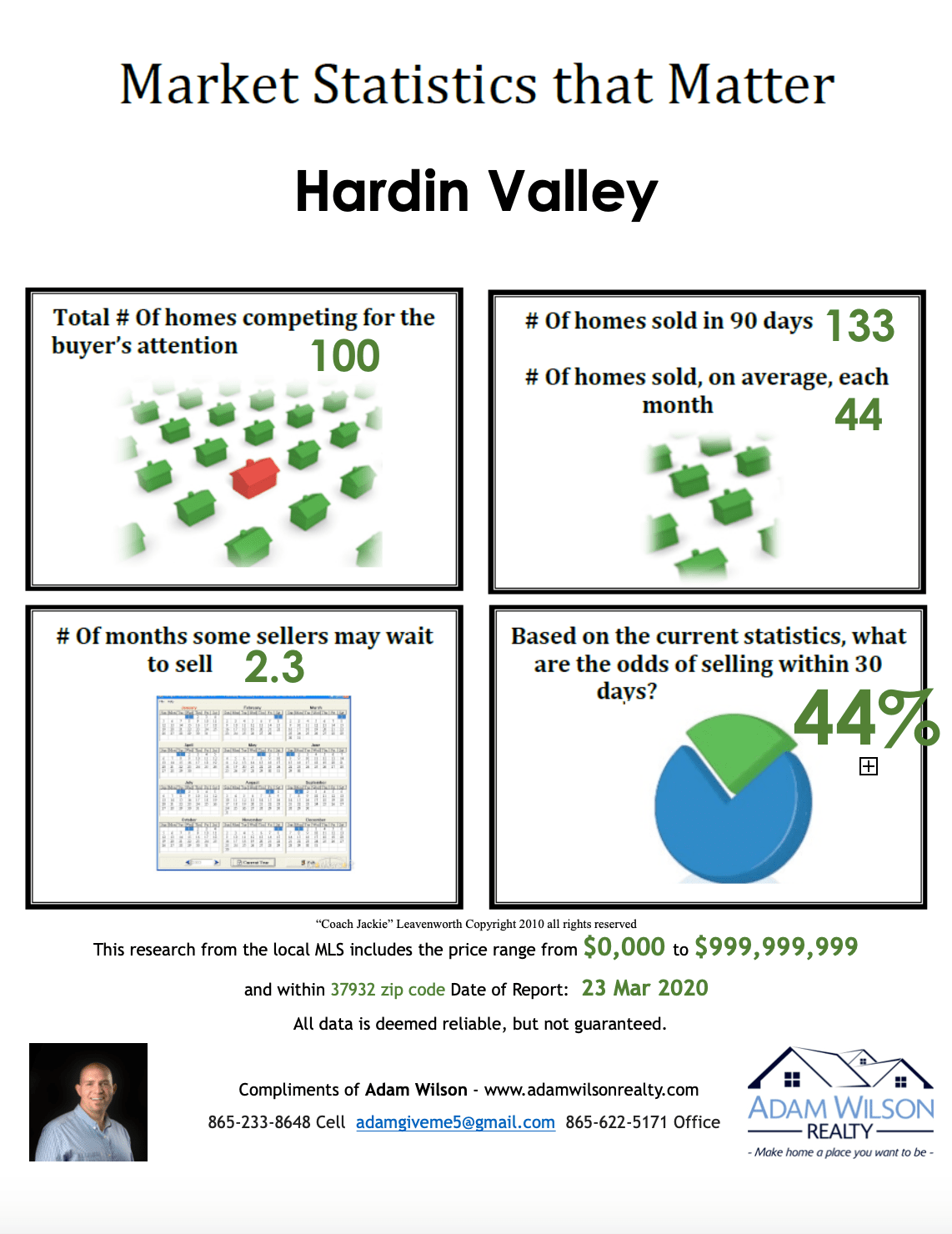 Hardin Valley Real Estate Market Update – March 2020