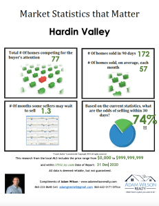 Hardin Valley Real Estate Market Update – Dec 2020