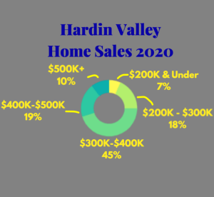 Hardin Valley Homes Sold In 2020