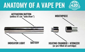 How to Use a Vape Pen | A Complete Guide for Beginners