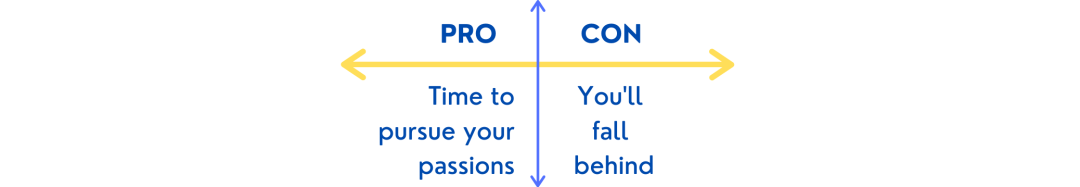 Gap Year Pros and Cons Chart 1: Time