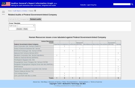 Federal GLCs Human Resources