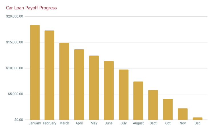 Debt By Numbers An Update On My Car Loan My Alternate Life