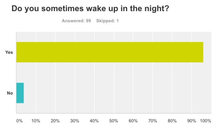 BS Ques 4 Do you wake up in night?