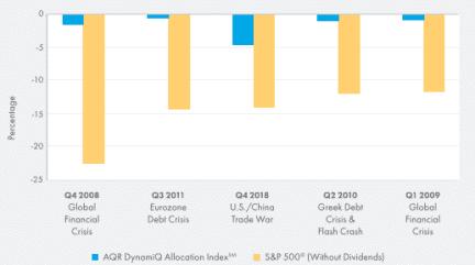 Aqr dynamiq allocation index managing volatility chart