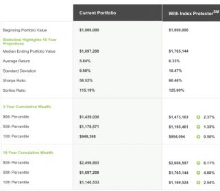 Stock, bond and annuity vs stock and bond portfolio comparison using monte carlo simulations