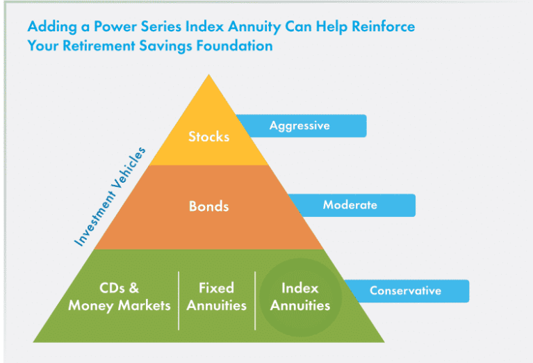 Pyramid chart showing how aig power 7 protector index annuity can create a retirement savings foundation
