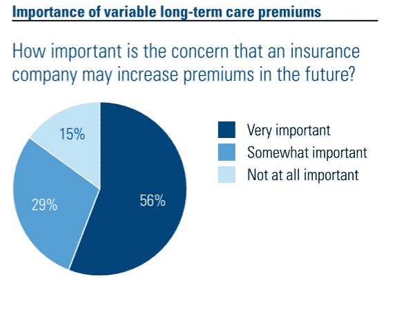 Pie chart showing survey results regarding long term care insurance premiums being variable