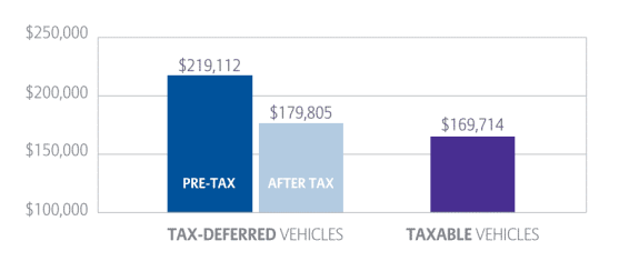 Tax deferral example