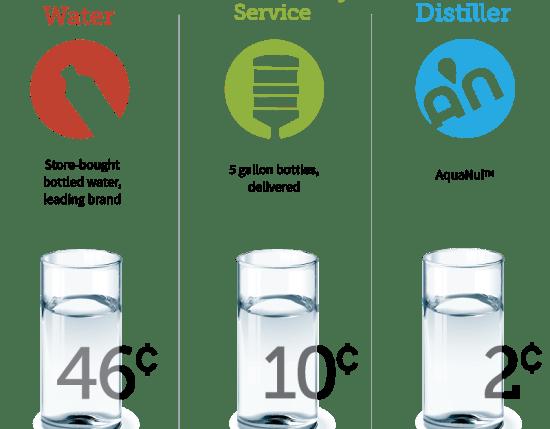 cost of bottled water vs distillation