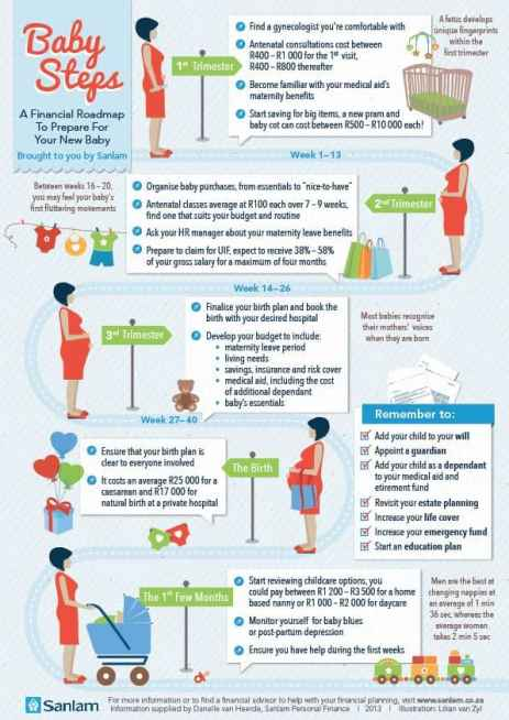 Best Infographic About Pregnancy 7