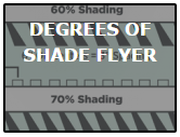 degrees of shade for pergolas