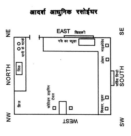 rasoi ghar (kitchen) vastu ke anusar naksha