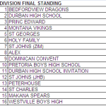 Durban High School tournament 2008 final standings