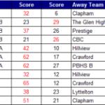 Pretoria league results week 3