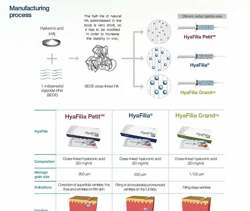 HyaFilia High Quality Filler