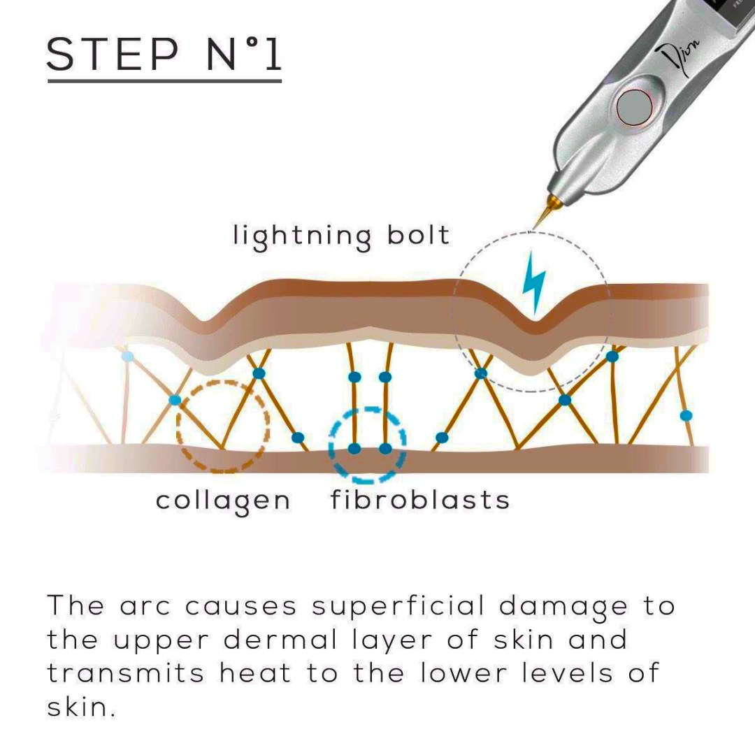 what is plasma pen fibroblast treatment