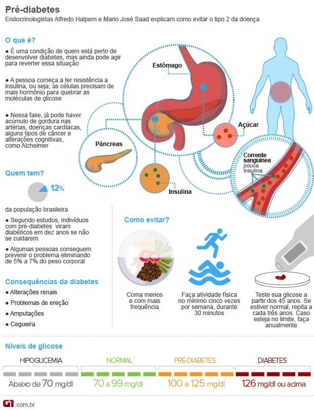 Pré-Diabetes 101 - O que é Pre-Diabetes? (Fonte(G1 - Globo)