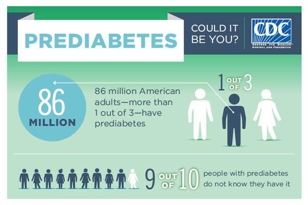 Pré_Diabetes: 86 Milhões nos US, 30 Milhões no Brasil (Fonte:CDC)