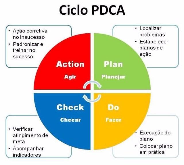 Ciclo PDCA (Fonte: E Deming)