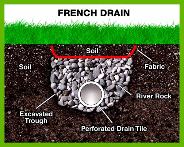 illustration of a french drainage system