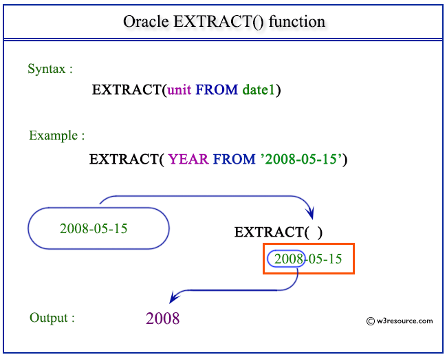 oracle-extract-function