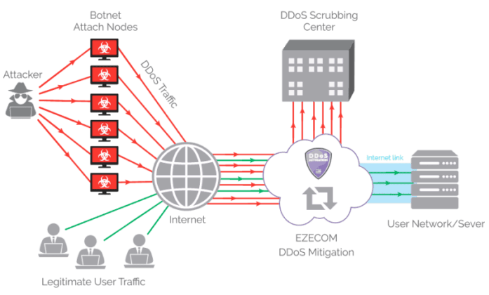 How DDoS Mitigation work