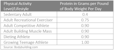 Calculating Macronutrients - Protein Requirements