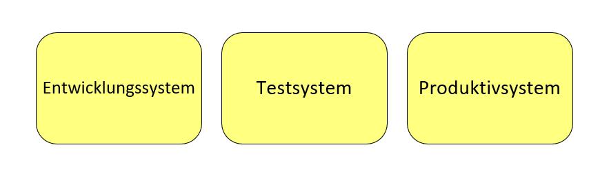 Systemtrennung ERP