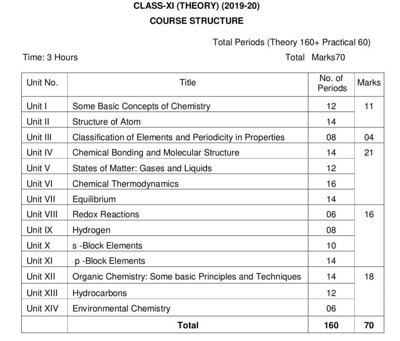 CBSE Syllabus for Class 11 Chemistry - 2019-2020 Syllabus PDF