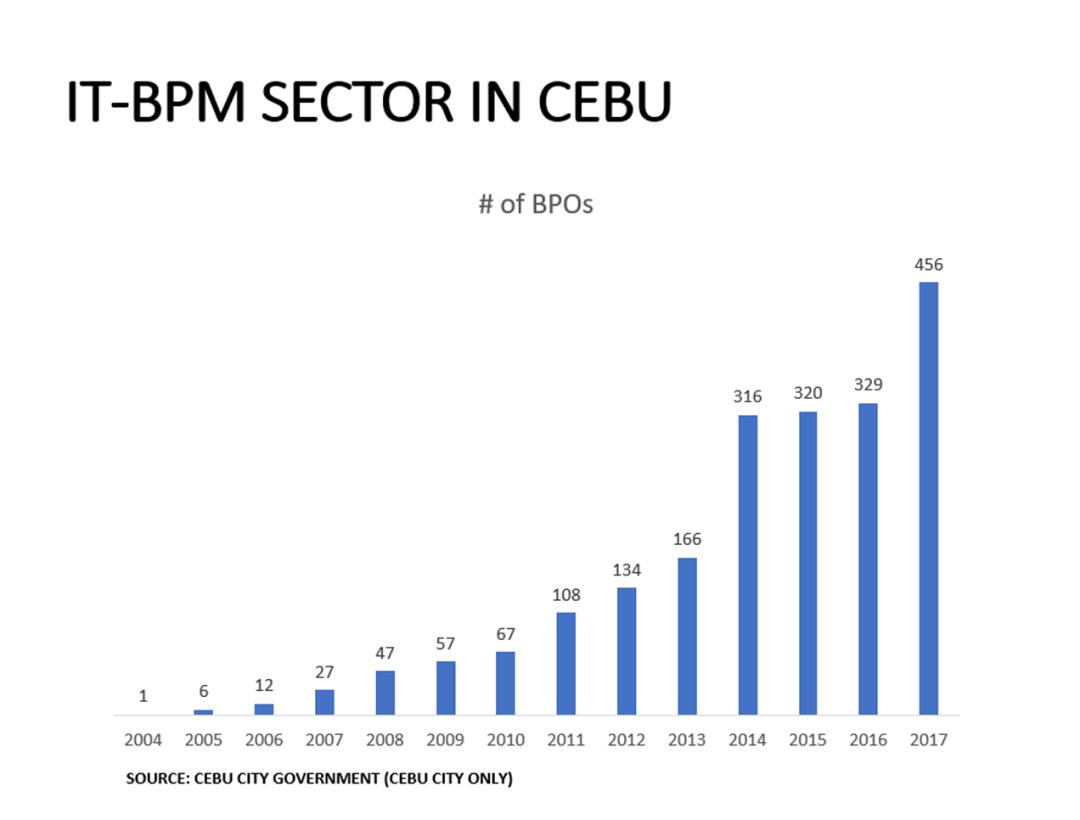 Cebu IT/BPM growth