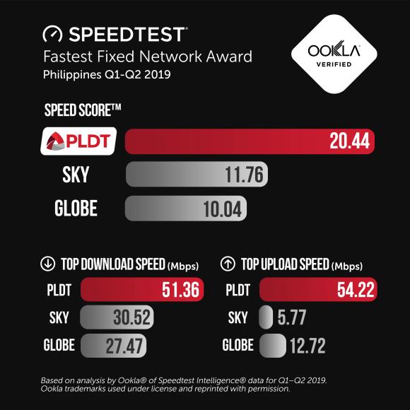 Speedtest Fastest Fixed Network PLDT OOKLA