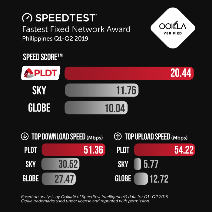 Speedtest Fastest Fixed Network PLDT OOKLA